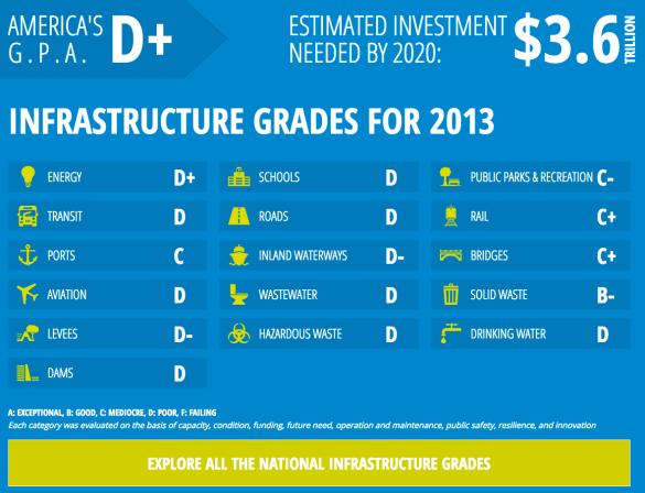 InfrastructureReportCard.org